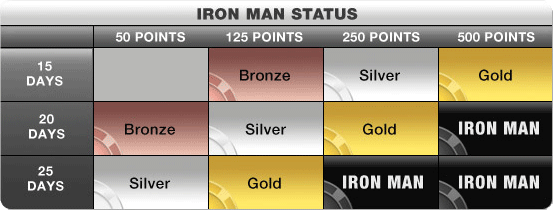 Iron Man requirements
