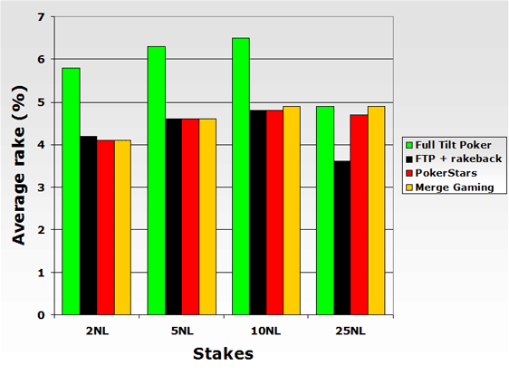 Average rake at different poker rooms/networks at the micro stakes.