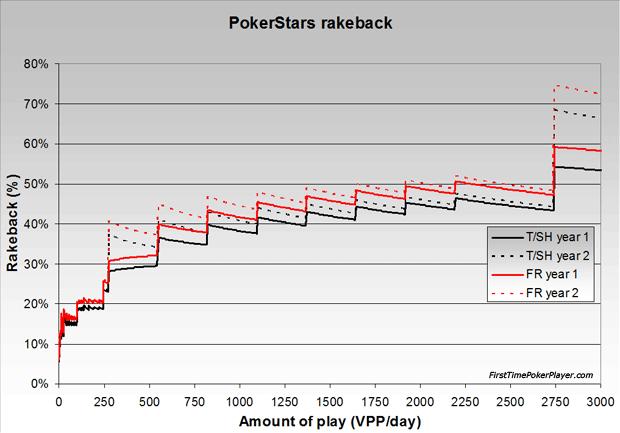rakeback pokerstars